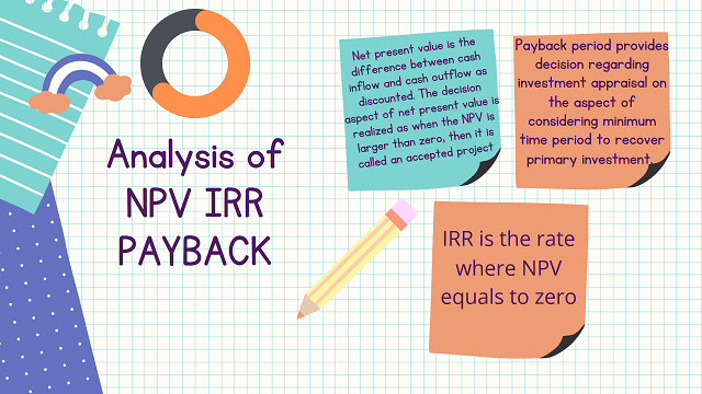 NPV IRR PAYBACK